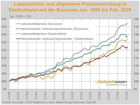 Entwicklung der Verbraucherpreise 1996 - 2009