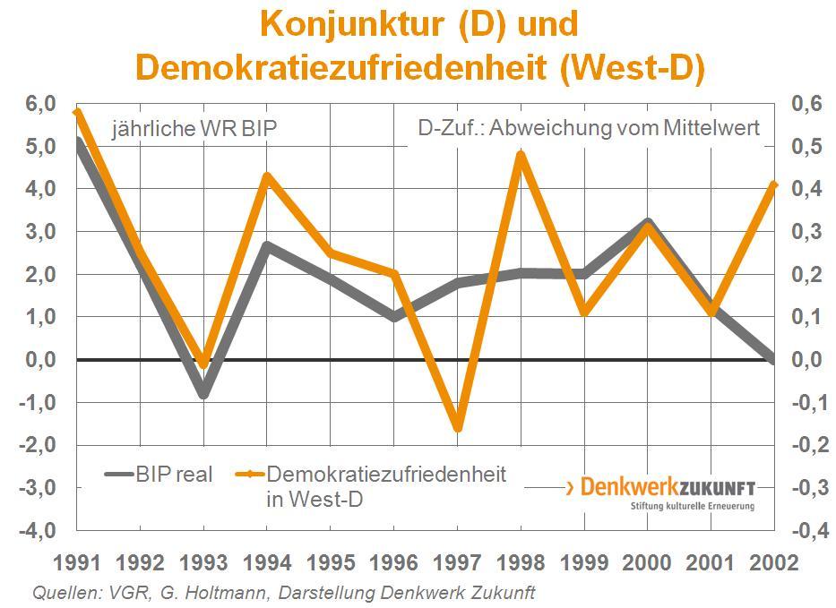 BIP und Zufriedenheit Graphik